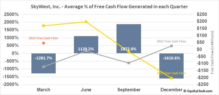 SkyWest, Inc. (NASD:SKYW) Free Cash Flow Seasonality