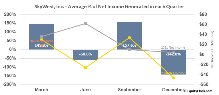 SkyWest, Inc. (NASD:SKYW) Net Income Seasonality
