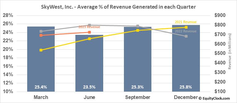 SkyWest, Inc. (NASD:SKYW) Revenue Seasonality