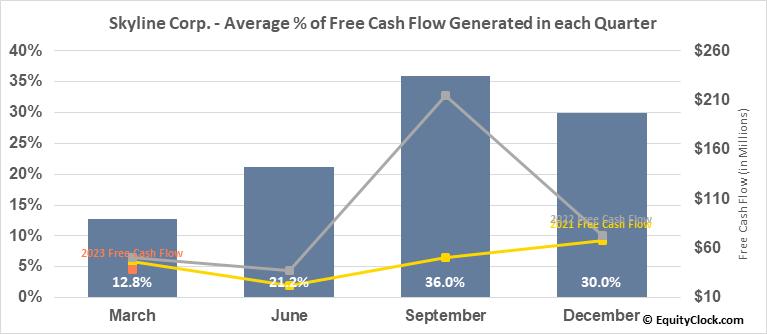 Skyline Corp. (NYSE:SKY) Free Cash Flow Seasonality