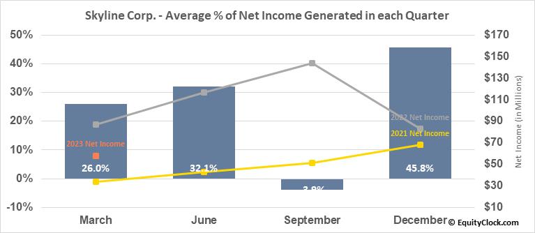 Skyline Corp. (NYSE:SKY) Net Income Seasonality