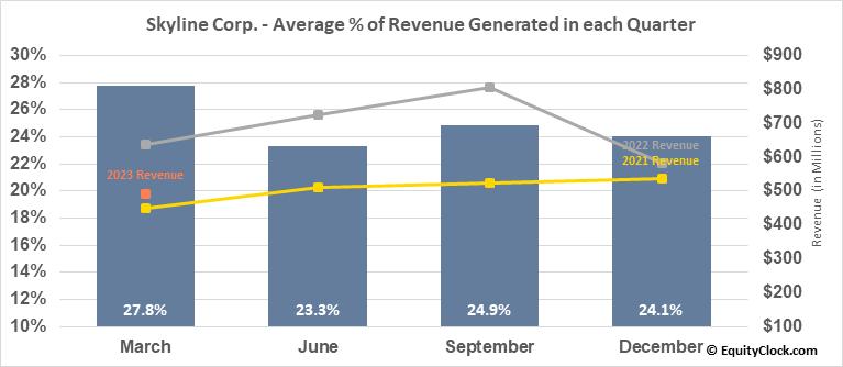 Skyline Corp. (NYSE:SKY) Revenue Seasonality