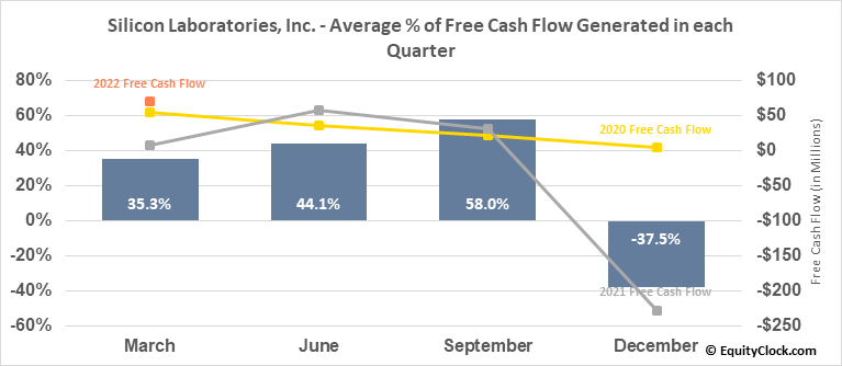 Silicon Laboratories, Inc. (NASD:SLAB) Free Cash Flow Seasonality