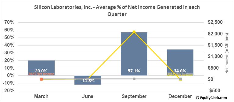 Silicon Laboratories, Inc. (NASD:SLAB) Net Income Seasonality