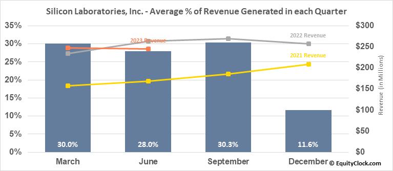 Silicon Laboratories, Inc. (NASD:SLAB) Revenue Seasonality