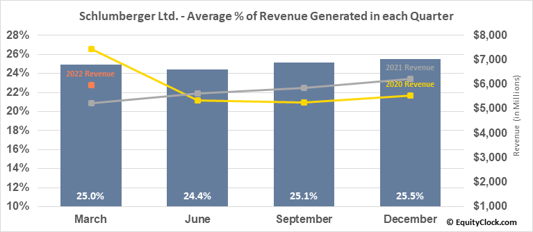 Schlumberger Ltd. (NYSE:SLB) Revenue Seasonality