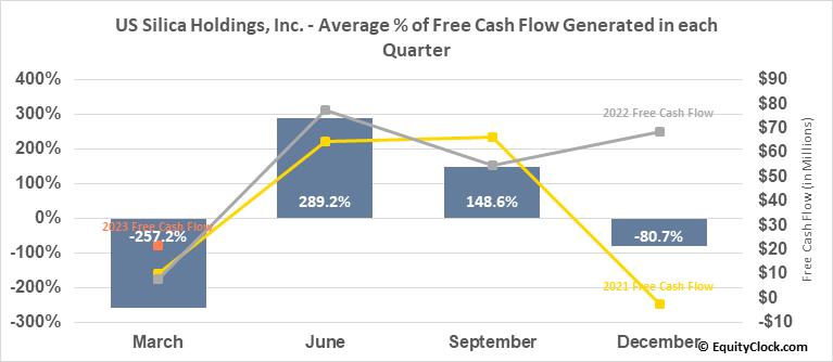 US Silica Holdings, Inc. (NYSE:SLCA) Free Cash Flow Seasonality