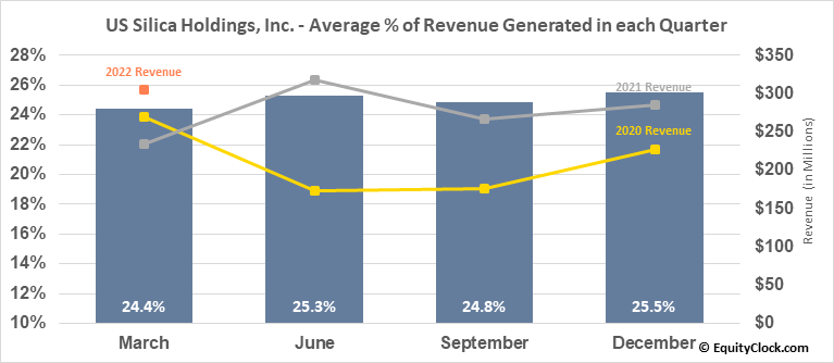 US Silica Holdings, Inc. (NYSE:SLCA) Revenue Seasonality