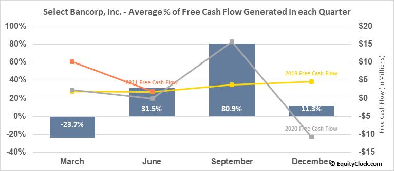 Select Bancorp, Inc. (NASD:SLCT) Free Cash Flow Seasonality