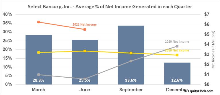 Select Bancorp, Inc. (NASD:SLCT) Net Income Seasonality
