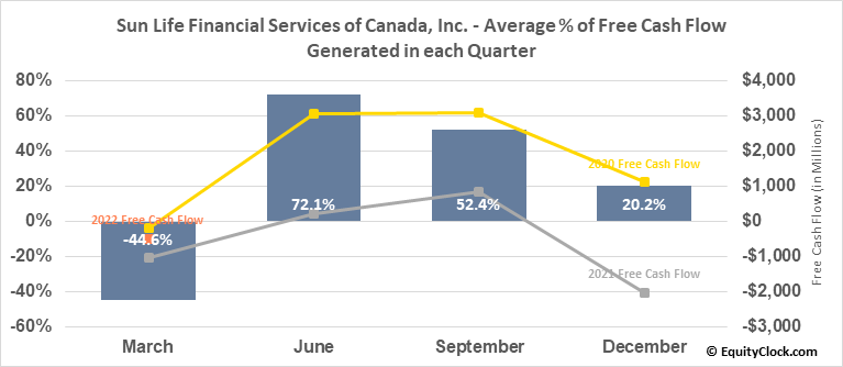 Sun Life Financial Services of Canada, Inc. (TSE:SLF.TO) Free Cash Flow Seasonality