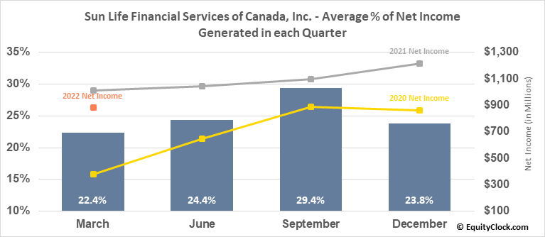 Sun Life Financial Services of Canada, Inc. (TSE:SLF.TO) Net Income Seasonality