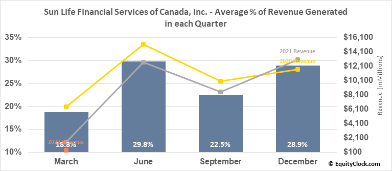 Sun Life Financial Services of Canada, Inc. (TSE:SLF.TO) Revenue Seasonality