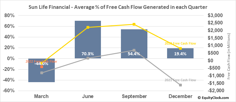 Sun Life Financial (NYSE:SLF) Free Cash Flow Seasonality