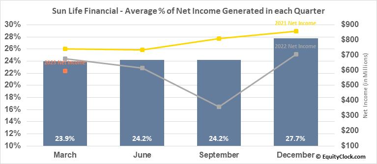 Sun Life Financial (NYSE:SLF) Net Income Seasonality