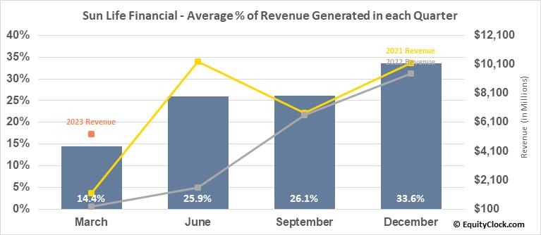 Sun Life Financial (NYSE:SLF) Revenue Seasonality