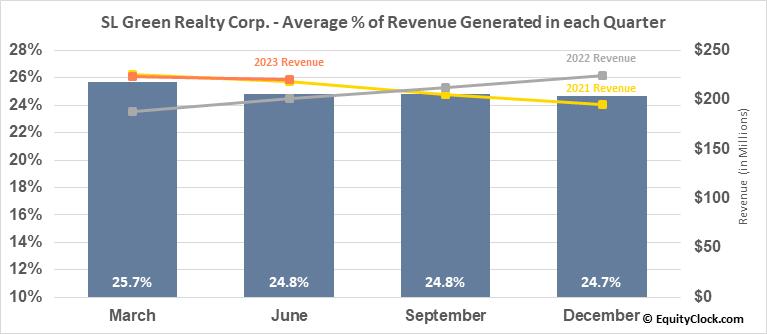 SL Green Realty Corp. (NYSE:SLG) Revenue Seasonality