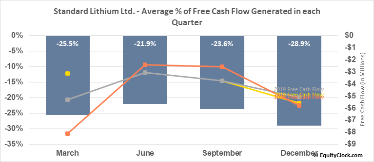 Standard Lithium Ltd. (TSXV:SLL.V) Free Cash Flow Seasonality