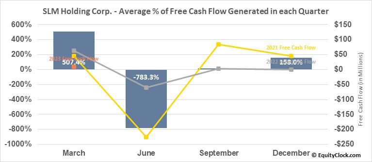 SLM Holding Corp. (NASD:SLM) Free Cash Flow Seasonality