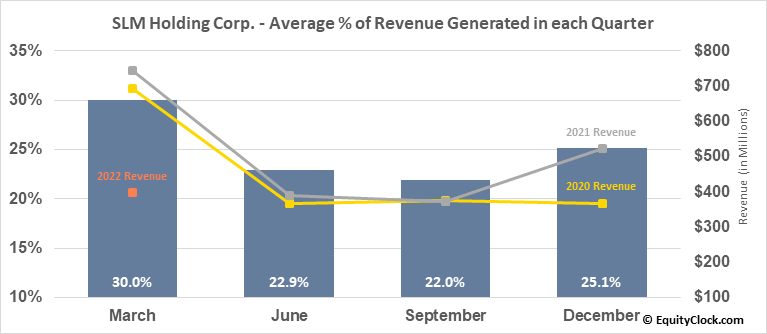SLM Holding Corp. (NASD:SLM) Revenue Seasonality