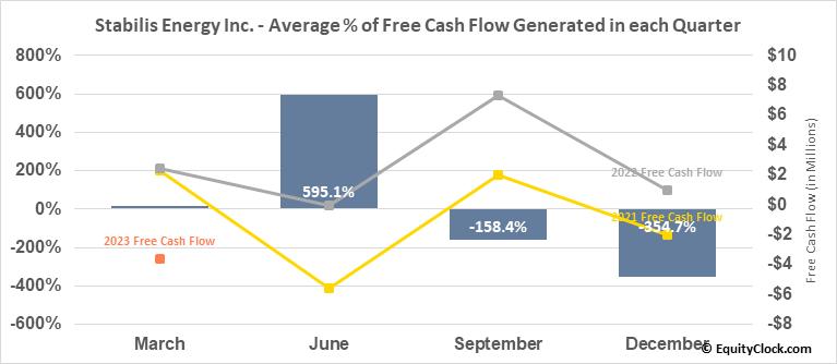 Stabilis Energy Inc. (OTCMKT:SLNG) Free Cash Flow Seasonality