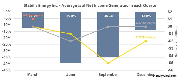 Stabilis Energy Inc. (OTCMKT:SLNG) Net Income Seasonality