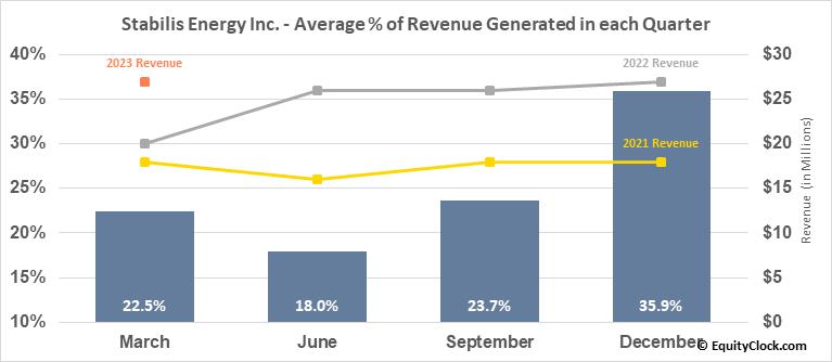Stabilis Energy Inc. (OTCMKT:SLNG) Revenue Seasonality