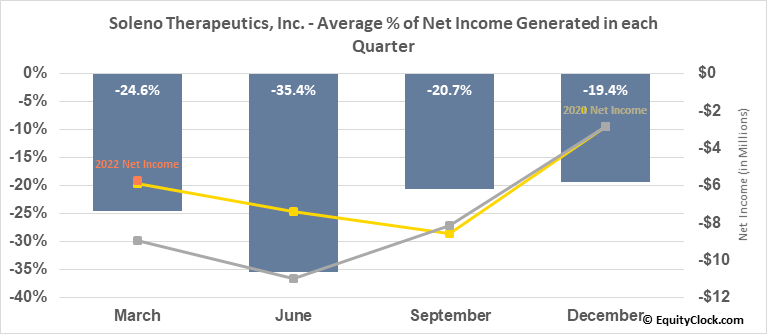 Soleno Therapeutics, Inc. (NASD:SLNO) Net Income Seasonality