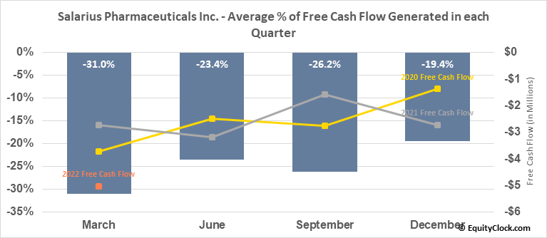 Salarius Pharmaceuticals Inc. (NASD:SLRX) Free Cash Flow Seasonality