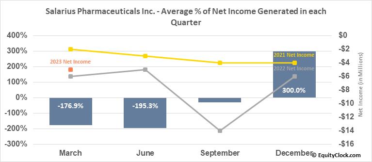 Salarius Pharmaceuticals Inc. (NASD:SLRX) Net Income Seasonality