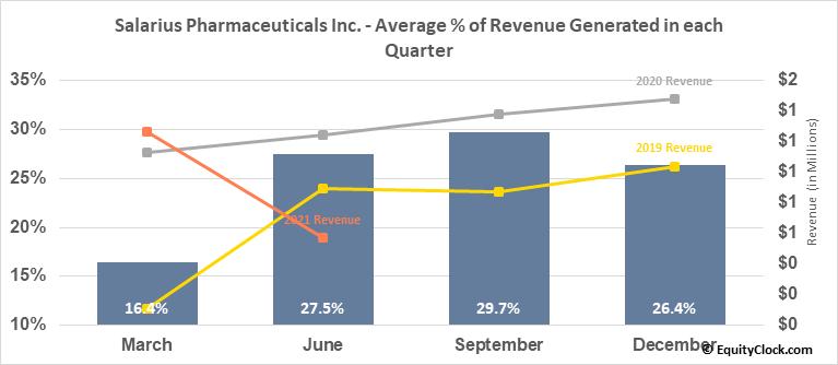 Salarius Pharmaceuticals Inc. (NASD:SLRX) Revenue Seasonality