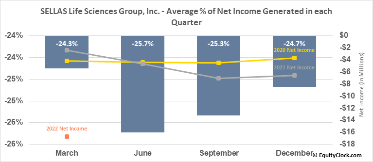 SELLAS Life Sciences Group, Inc. (NASD:SLS) Net Income Seasonality