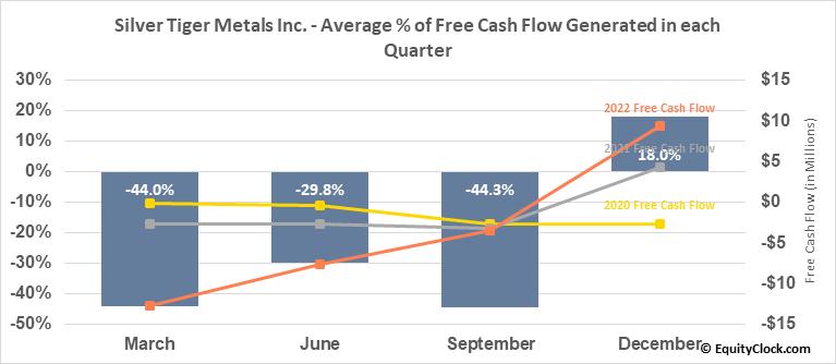 Silver Tiger Metals Inc. (TSXV:SLVR.V) Free Cash Flow Seasonality
