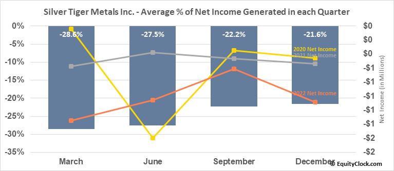 Silver Tiger Metals Inc. (TSXV:SLVR.V) Net Income Seasonality