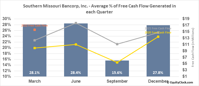 Southern Missouri Bancorp, Inc. (NASD:SMBC) Free Cash Flow Seasonality