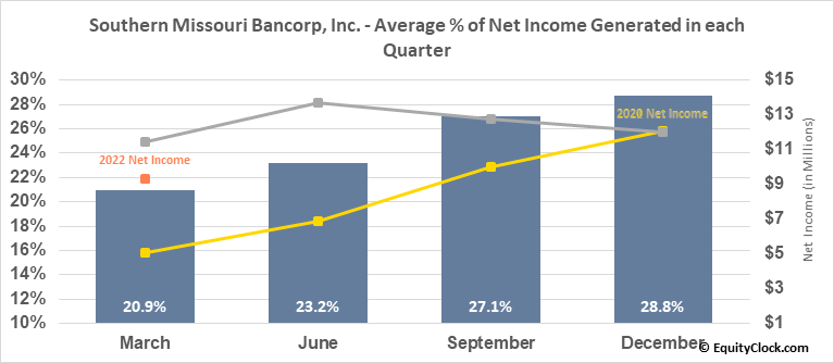 Southern Missouri Bancorp, Inc. (NASD:SMBC) Net Income Seasonality