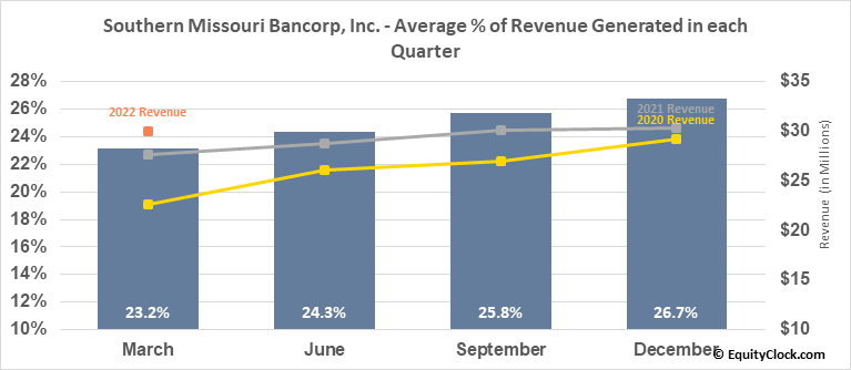 Southern Missouri Bancorp, Inc. (NASD:SMBC) Revenue Seasonality