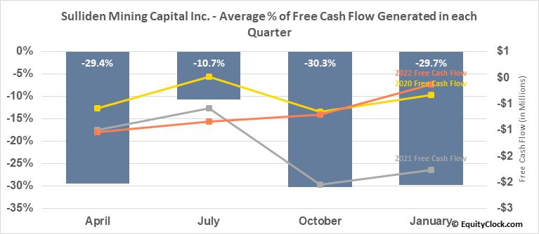 Sulliden Mining Capital Inc. (TSE:SMC.TO) Free Cash Flow Seasonality