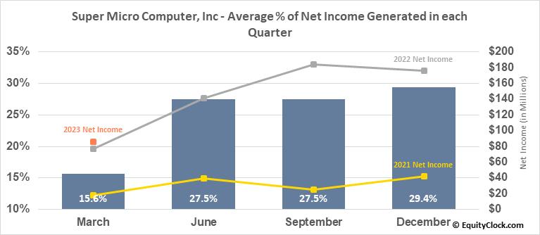 Super Micro Computer, Inc (NASD:SMCI) Net Income Seasonality