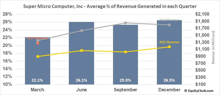 Super Micro Computer, Inc (NASD:SMCI) Revenue Seasonality