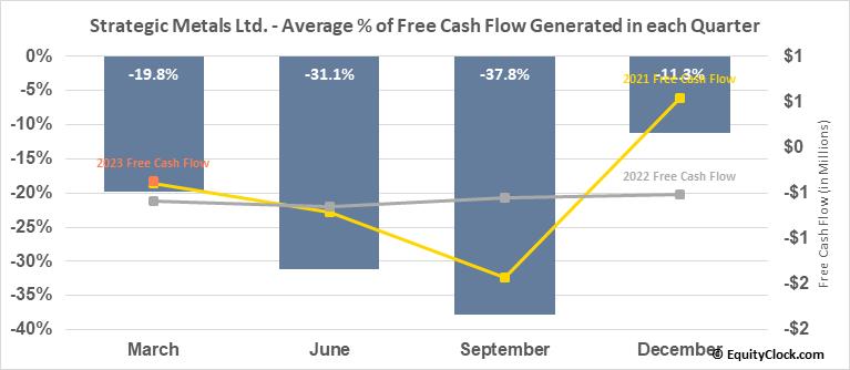 Strategic Metals Ltd. (TSXV:SMD.V) Free Cash Flow Seasonality