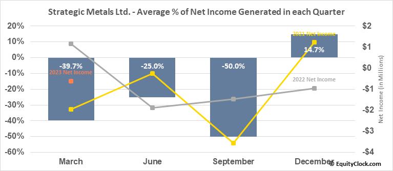 Strategic Metals Ltd. (TSXV:SMD.V) Net Income Seasonality