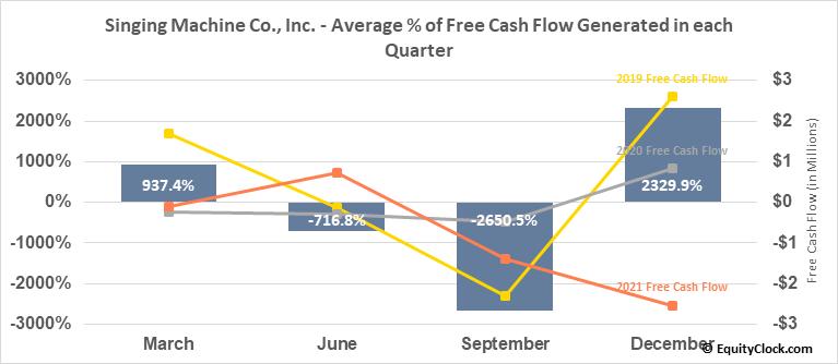 Singing Machine Co., Inc. (OTCMKT:SMDM) Free Cash Flow Seasonality