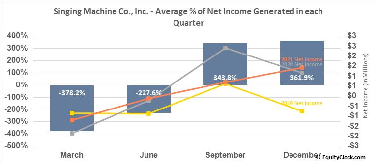Singing Machine Co., Inc. (OTCMKT:SMDM) Net Income Seasonality