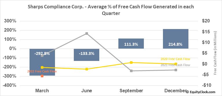 Sharps Compliance Corp. (NASD:SMED) Free Cash Flow Seasonality