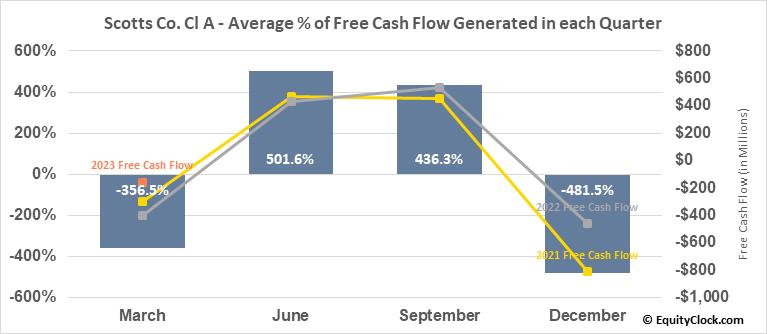 Scotts Co. Cl A (NYSE:SMG) Free Cash Flow Seasonality