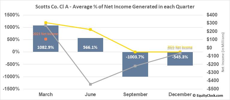 Scotts Co. Cl A (NYSE:SMG) Net Income Seasonality