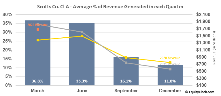 Scotts Co. Cl A (NYSE:SMG) Revenue Seasonality