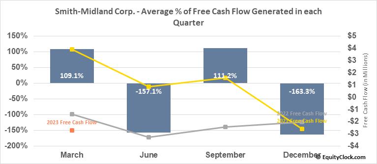 Smith-Midland Corp. (OTCMKT:SMID) Free Cash Flow Seasonality