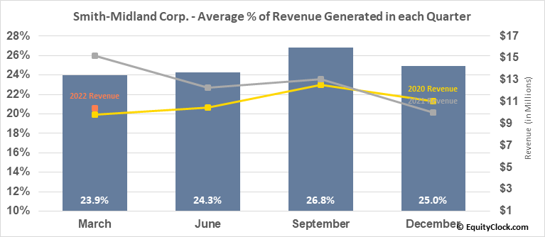 Smith-Midland Corp. (OTCMKT:SMID) Revenue Seasonality